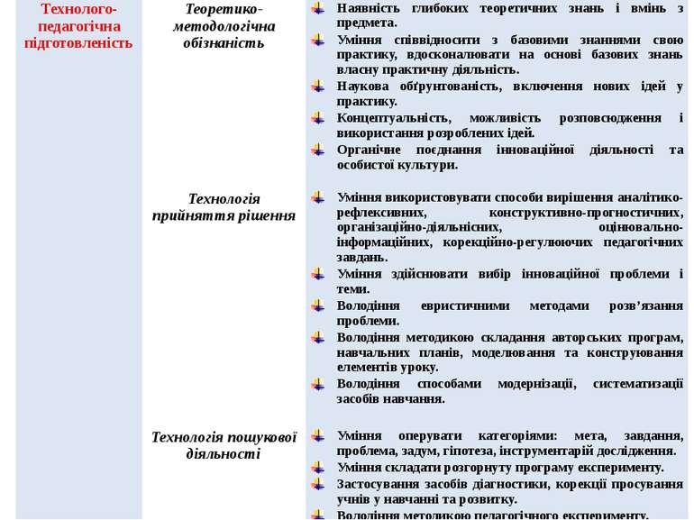 Технолого-педагогічнапідготовленість Теоретико-методологічнаобізнаність Наявн...