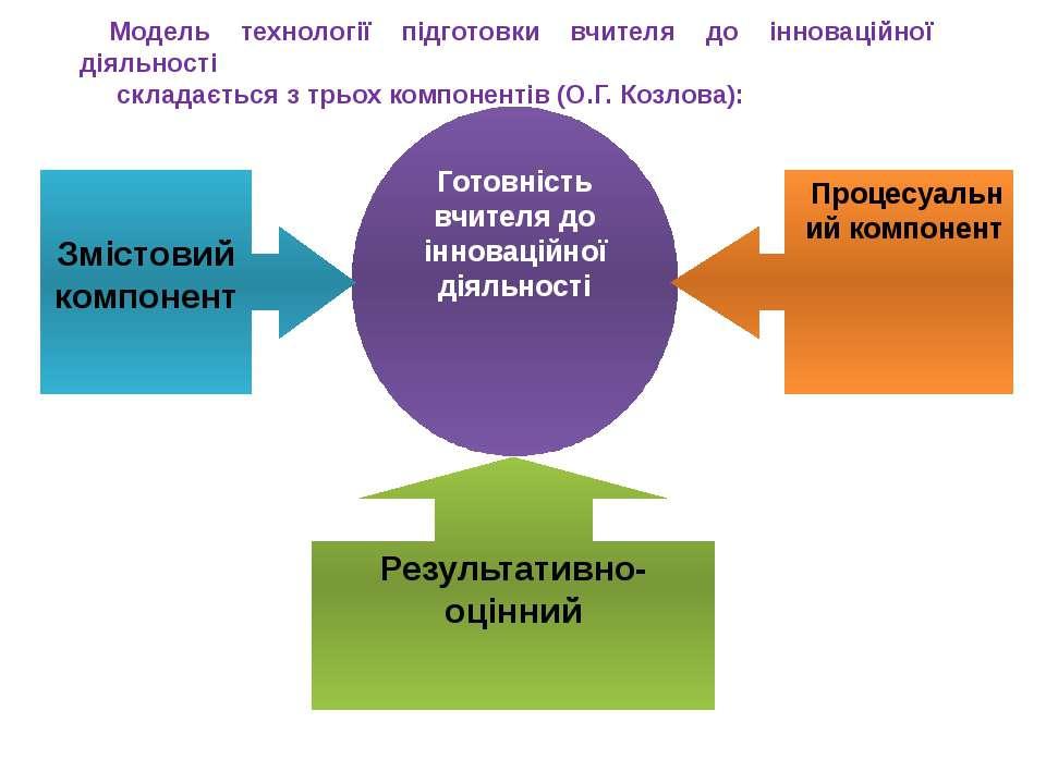 Модель технології підготовки вчителя до інноваційної діяльності складається з...