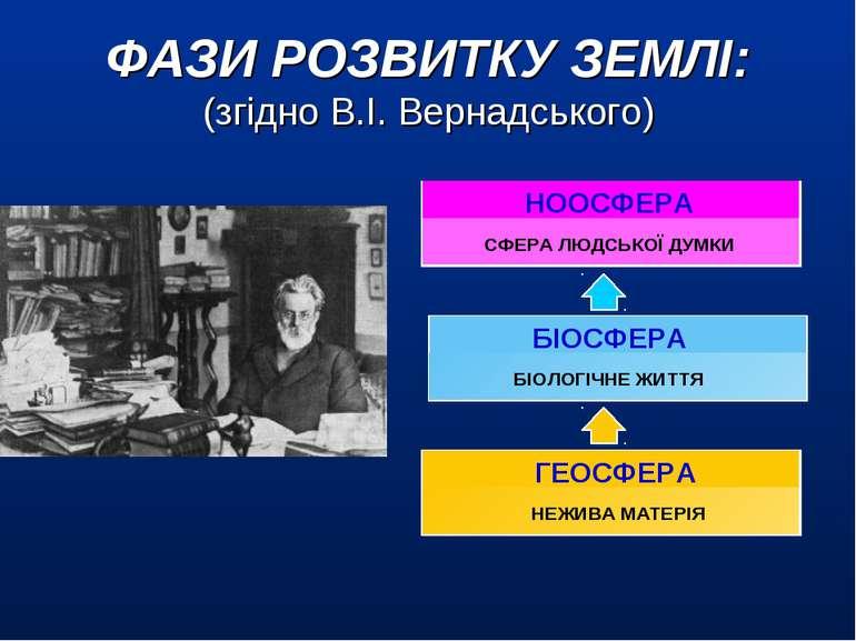 НЕЖИВА МАТЕРІЯ СФЕРА ЛЮДСЬКОЇ ДУМКИ БІОЛОГІЧНЕ ЖИТТЯ ГЕОСФЕРА НООСФЕРА БІОСФЕ...
