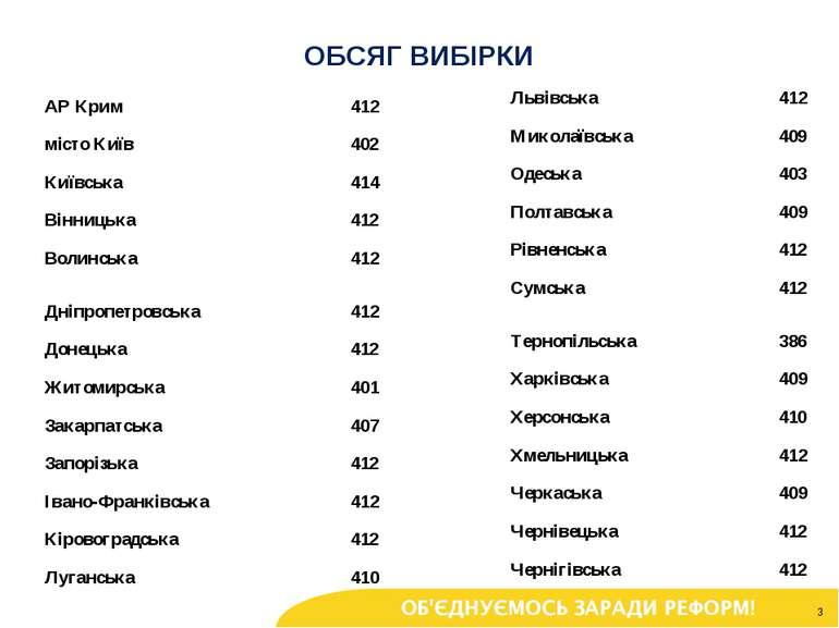 * ОБСЯГ ВИБІРКИ АР Крим 412 Львівська 412 місто Київ 402 Миколаївська 409 Киї...