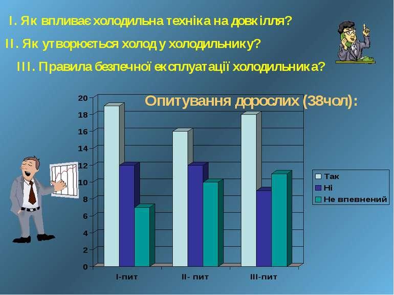 Опитування дорослих (38чол): ІІІ. Правила безпечної експлуатації холодильника...