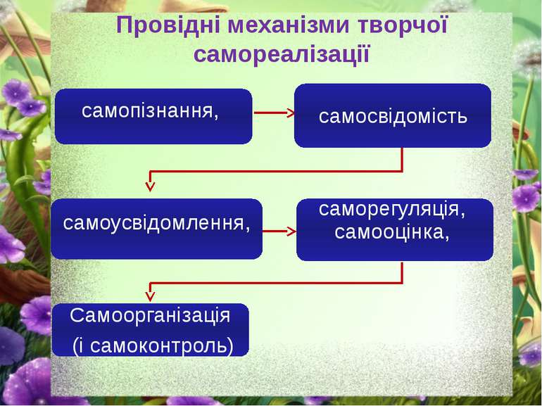 Провідні механізми творчої самореалізації самопізнання, самосвідомість самоус...