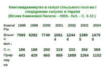 Книговидавництво в галузі сільського госп-ва і споріднених галузях в Україні ...