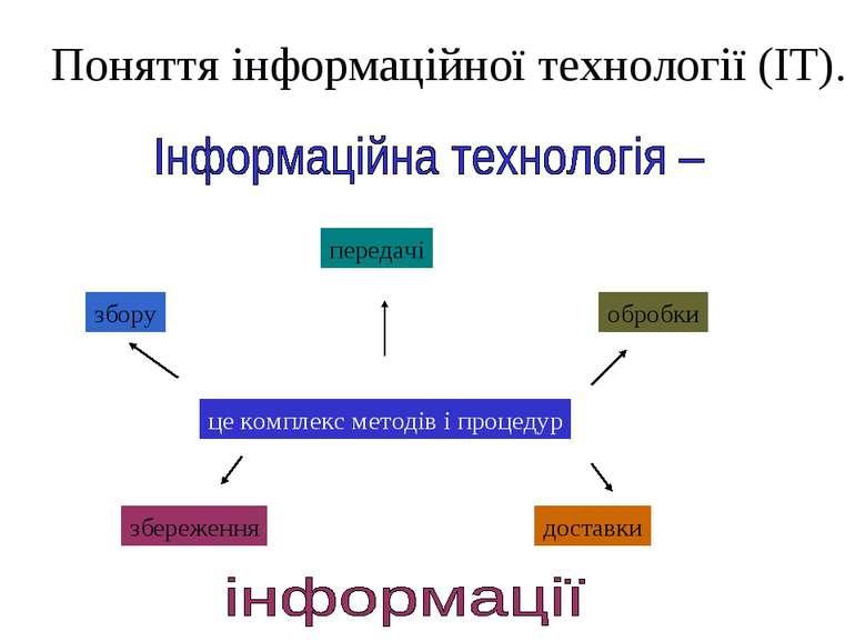 Поняття інформаційної технології (ІТ). збору передачі обробки збереження дост...