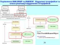 Порівняння RMI/JRMP та RMI/IIOP. Віддалені інтерфейси та класи реалізації від...