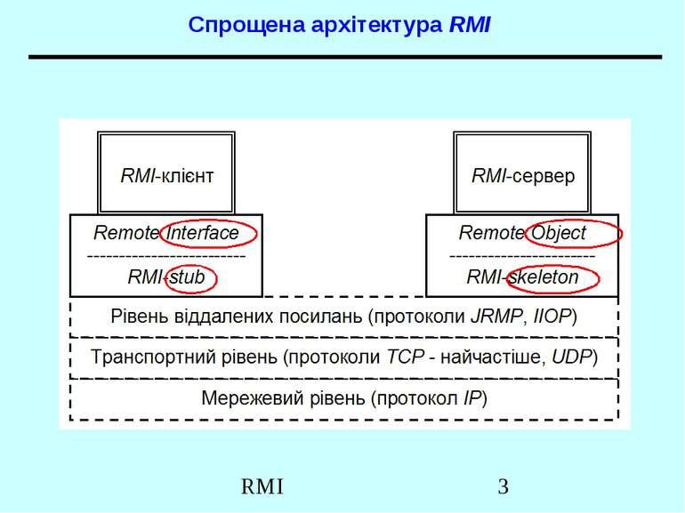 Спрощена архітектура RMI RMI