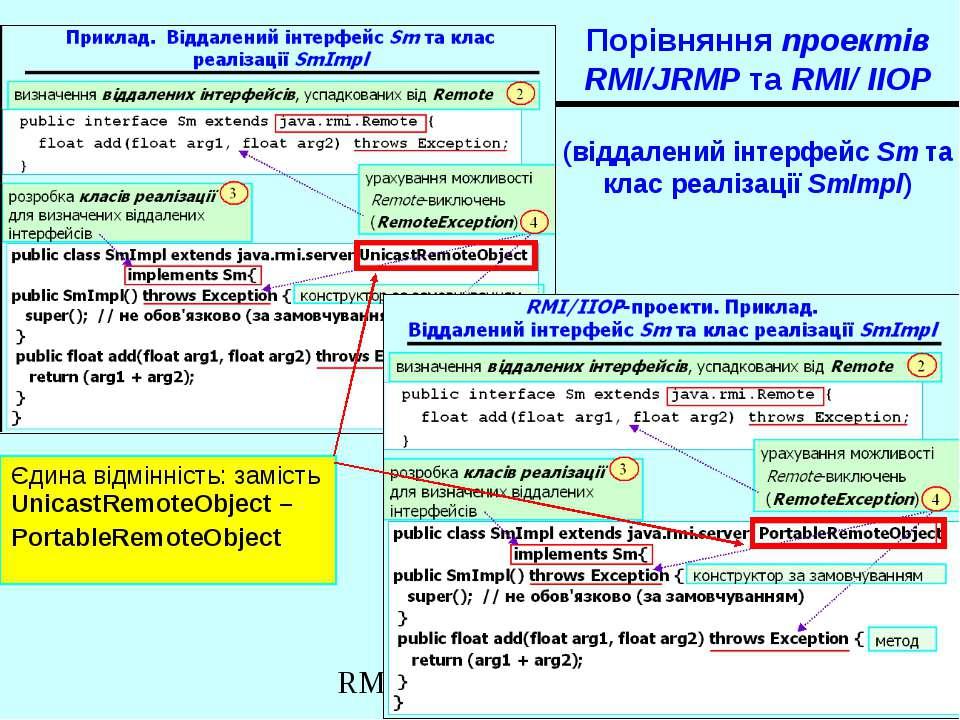 Порівняння проектів RMI/JRMP та RMI/ IIOP (віддалений інтерфейс Sm та клас ре...