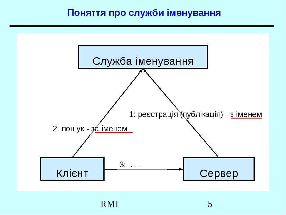 Поняття про служби іменування Клієнт Сервер Служба іменування 1: реєстрація (...