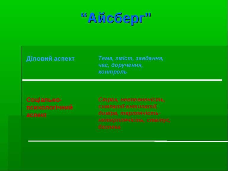 """""""Айсберг"""" Діловий аспект Соціально-психологічний аспект Тема, зміст, завдання..."""