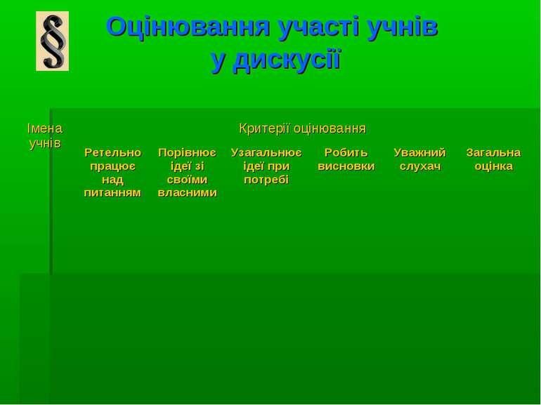 Оцінювання участі учнів у дискусії Імена учнів Критерії оцінювання Ретельно п...