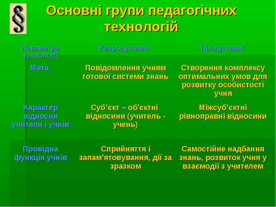 Основні групи педагогічних технологій Параметри технології Репродуктивні Прод...