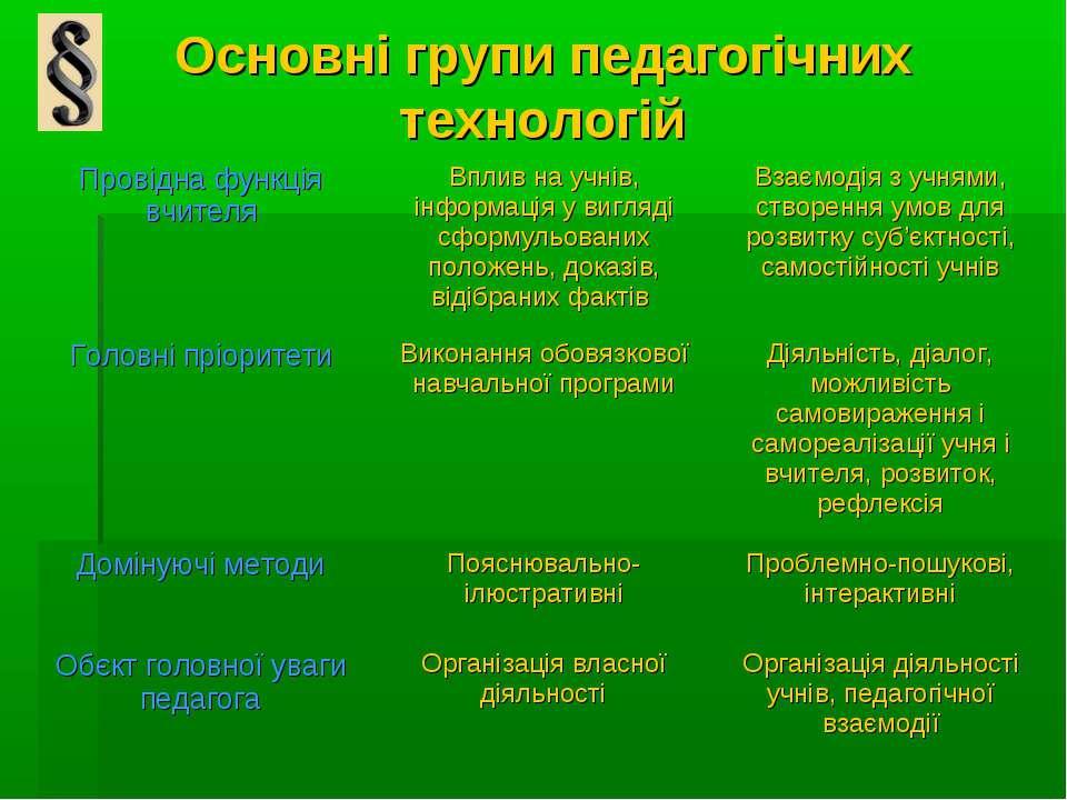 Основні групи педагогічних технологій Провідна функція вчителя Вплив на учнів...