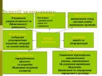 Функції моніторингу Функції моніторингу Діагностична визначення стану системи...