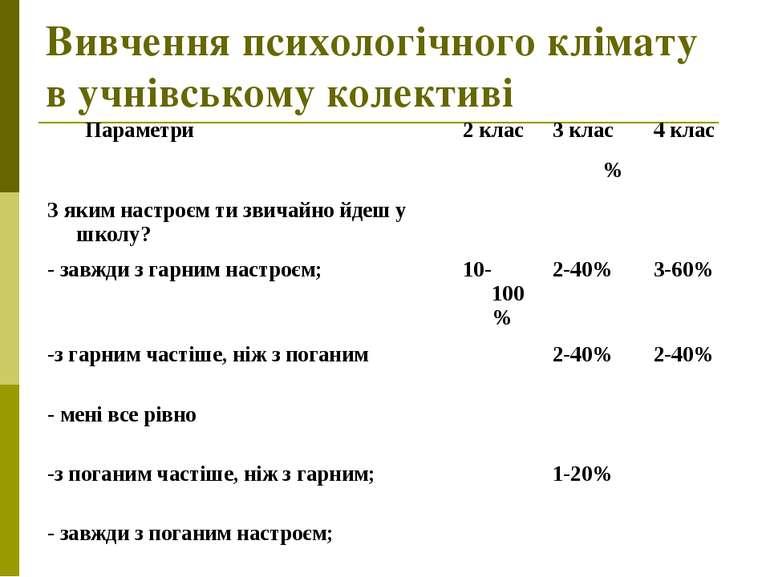 Вивчення психологічного клімату в учнівському колективі Параметри 2 клас 3 кл...