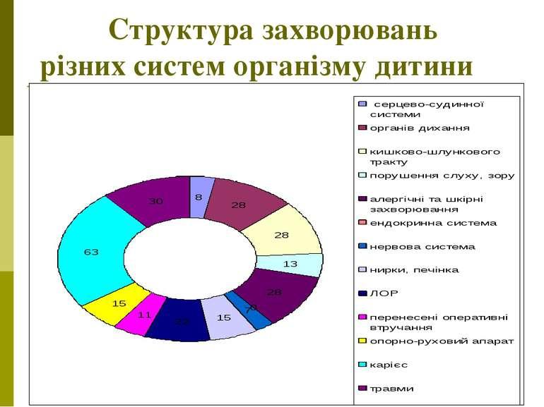 Структура захворювань різних систем організму дитини