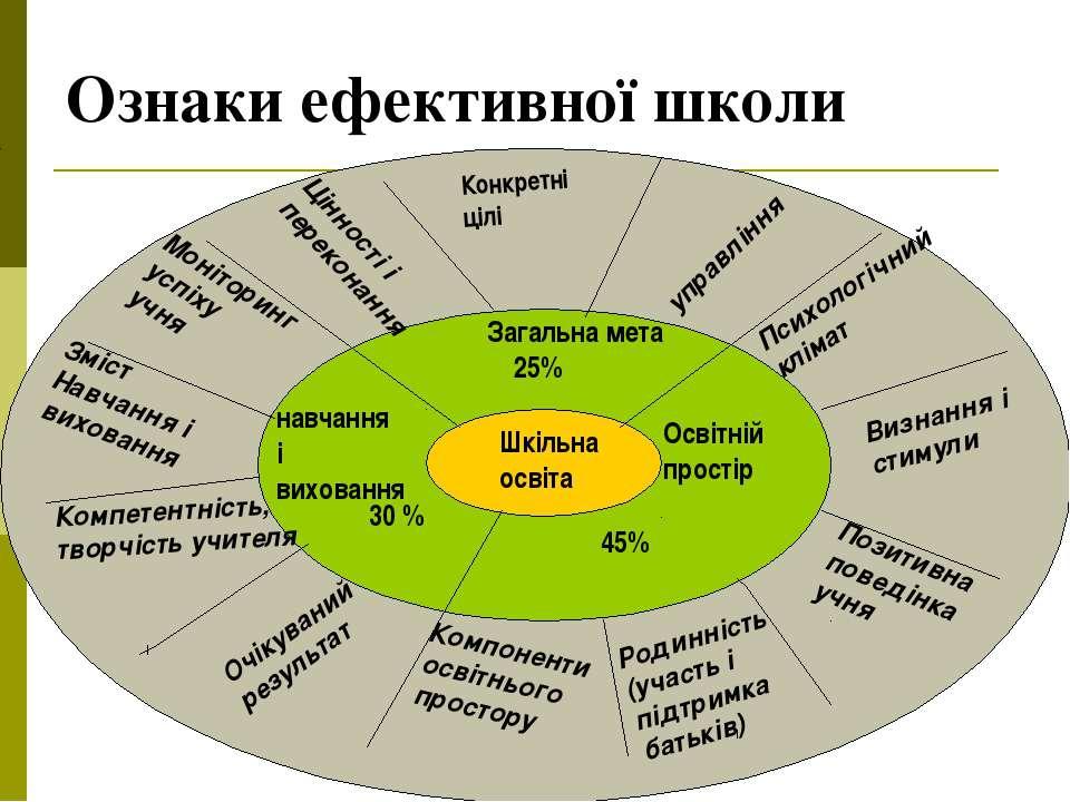 Ознаки ефективної школи Шкільна освіта Загальна мета 25% Освітній простір 45%...
