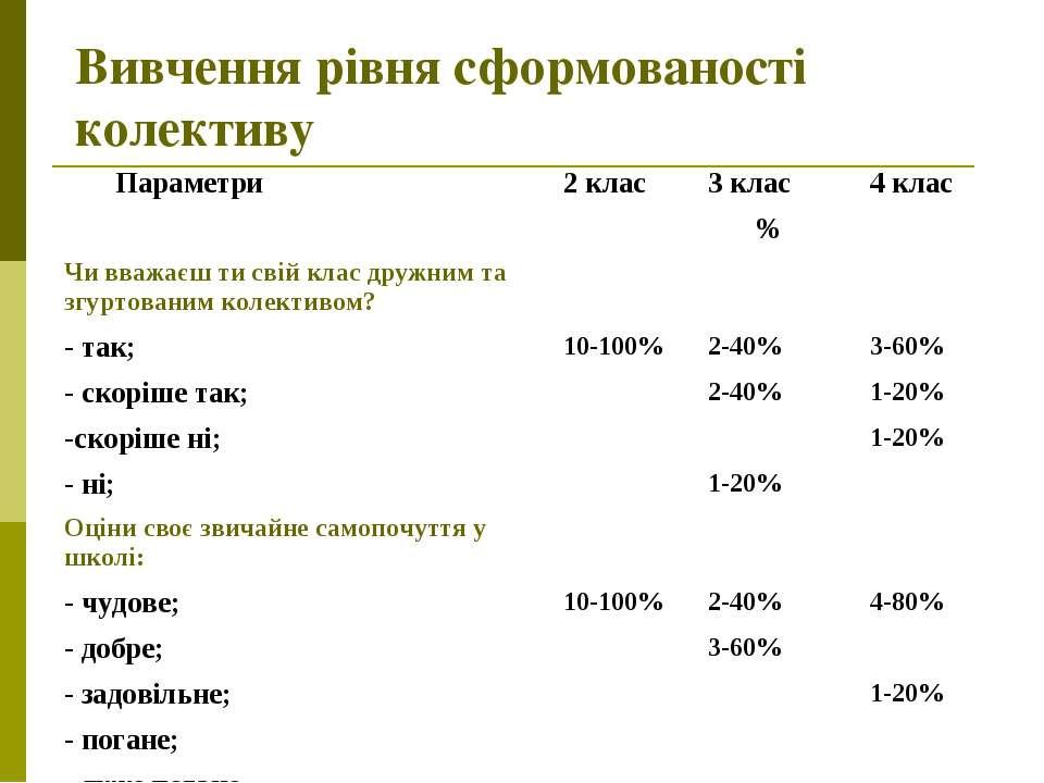 Вивчення рівня сформованості колективу Параметри 2 клас 3 клас 4 клас % Чи вв...