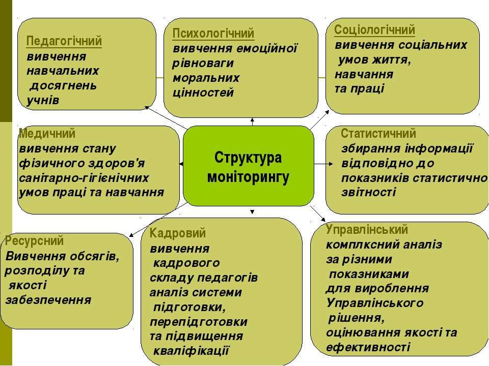 Структура моніторингу Педагогічний вивчення навчальних досягнень учнів Психол...