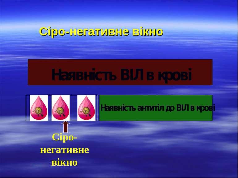 Сіро-негативне вікно Наявність ВІЛ в крові Наявність антитіл до ВІЛ в крові С...