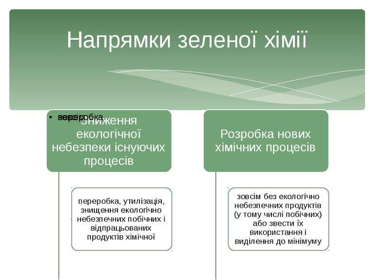 Напрямки зеленої хімії