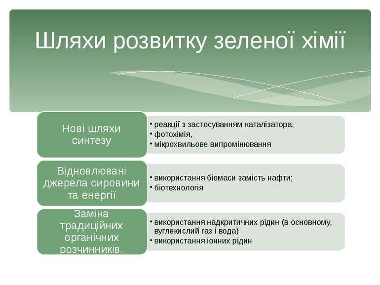 Шляхи розвитку зеленої хімії