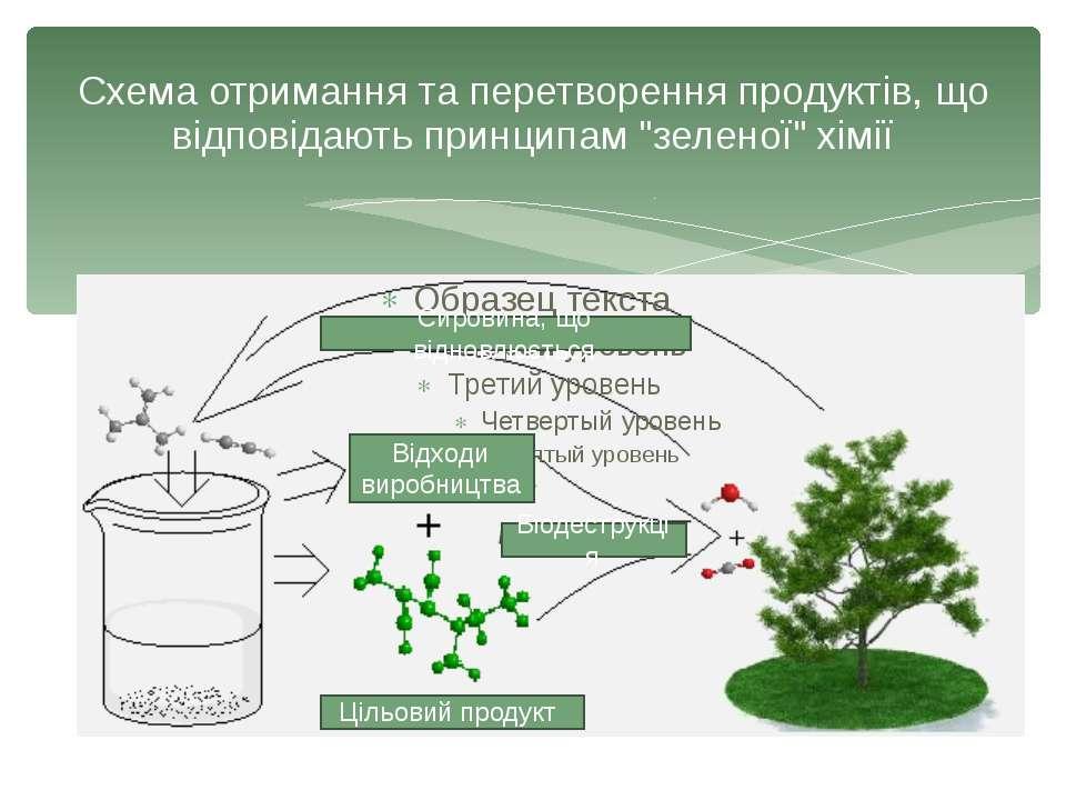 """Схема отримання та перетворення продуктів, що відповідають принципам """"зеленої..."""