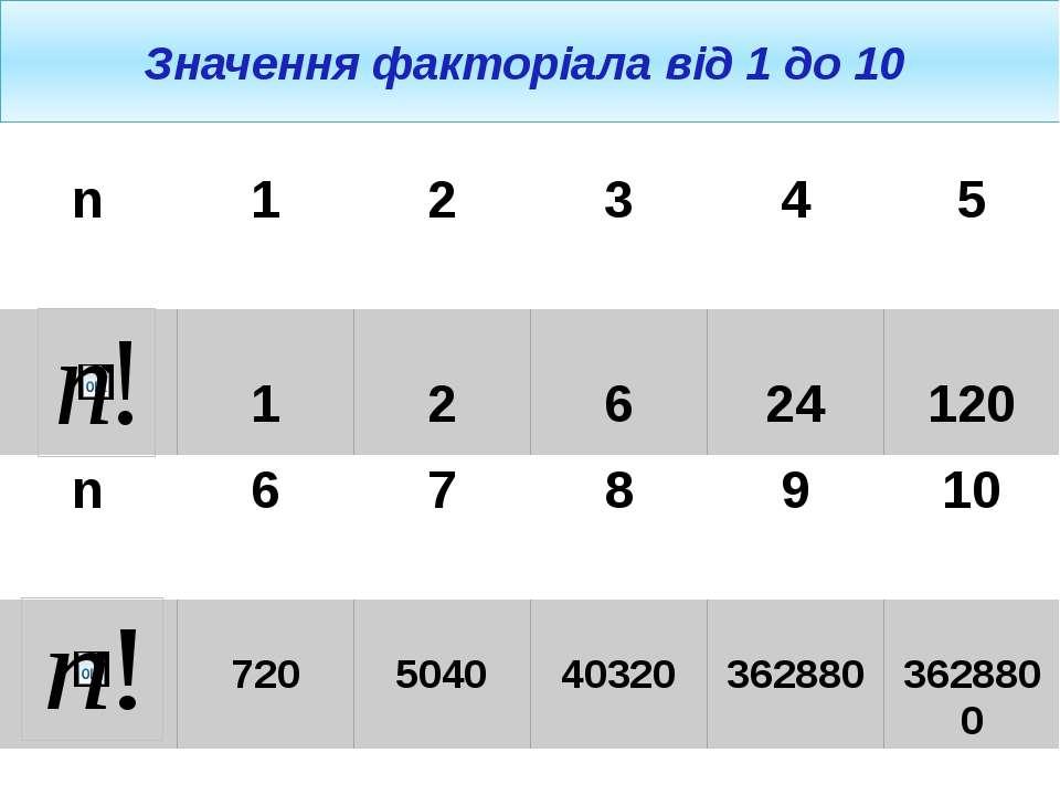Значення факторіала від 1 до 10 n 1 2 3 4 5 1 2 6 24 120 n 6 7 8 9 10 720 504...