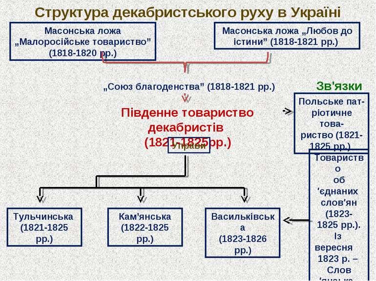 """Структура декабристського руху в Україні Масонська ложа """"Малоросійське товари..."""