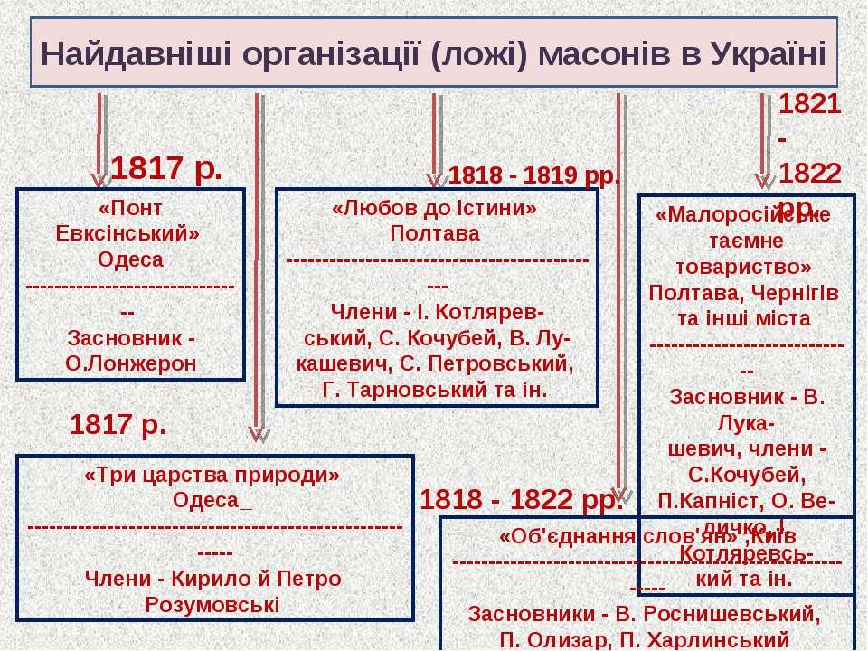 Найдавніші організації (ложі) масонів в Україні «Понт Евксінський» Одеса ----...