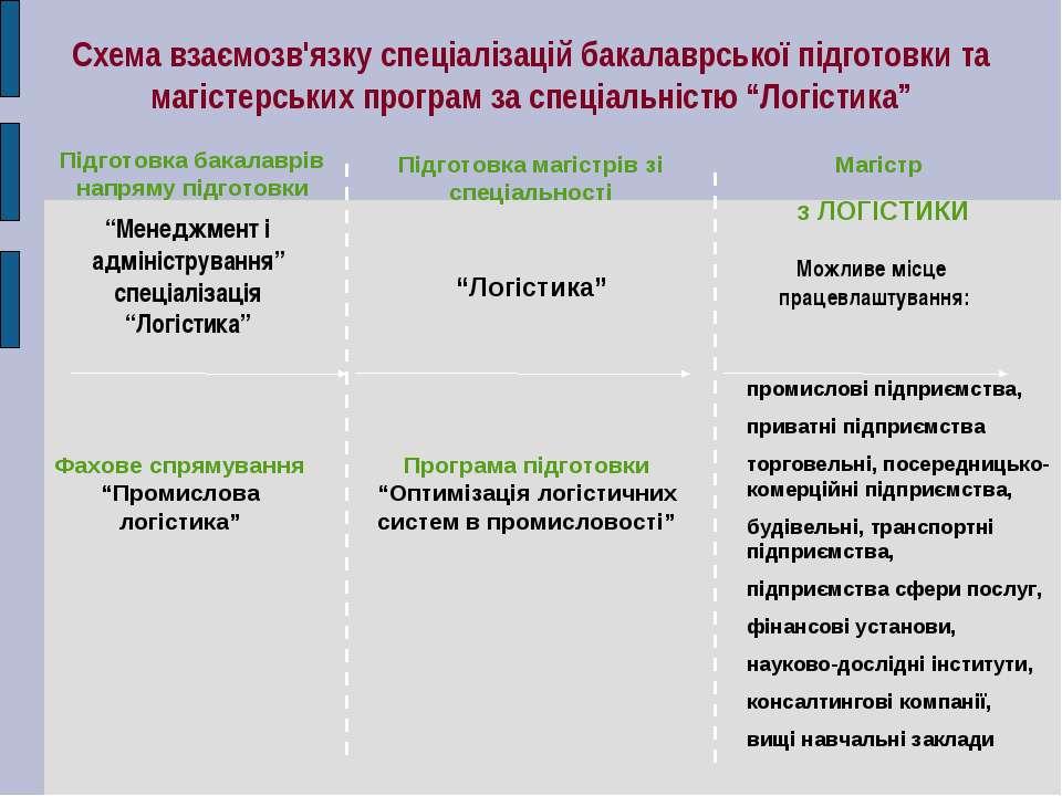 Схема взаємозв'язку спеціалізацій бакалаврської підготовки та магістерських п...