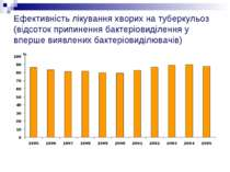 Ефективність лікування хворих на туберкульоз (відсоток припинення бактеріовид...