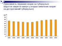 Ефективність лікування хворих на туберкульоз (відсоток закриття каверн у впер...