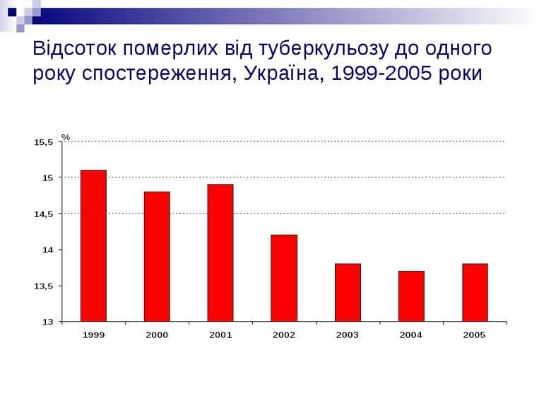 Відсоток померлих від туберкульозу до одного року спостереження, Україна, 199...