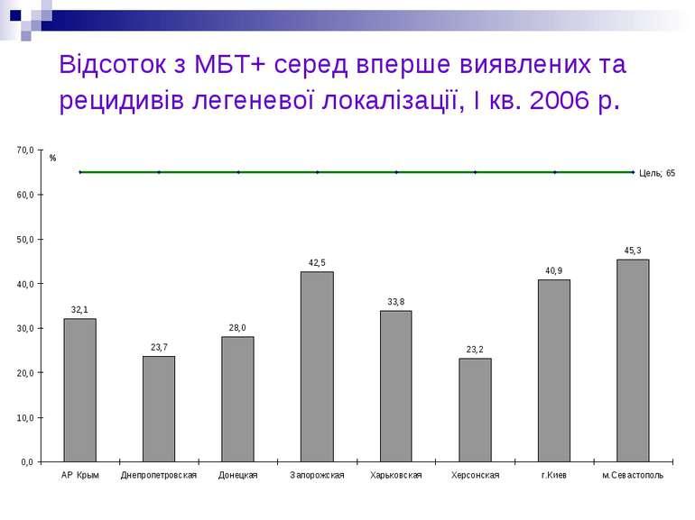 Відсоток з МБТ+ серед вперше виявлених та рецидивів легеневої локалізації, I ...