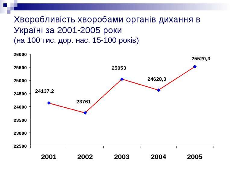 Хворобливість хворобами органів дихання в Україні за 2001-2005 роки (на 100 т...