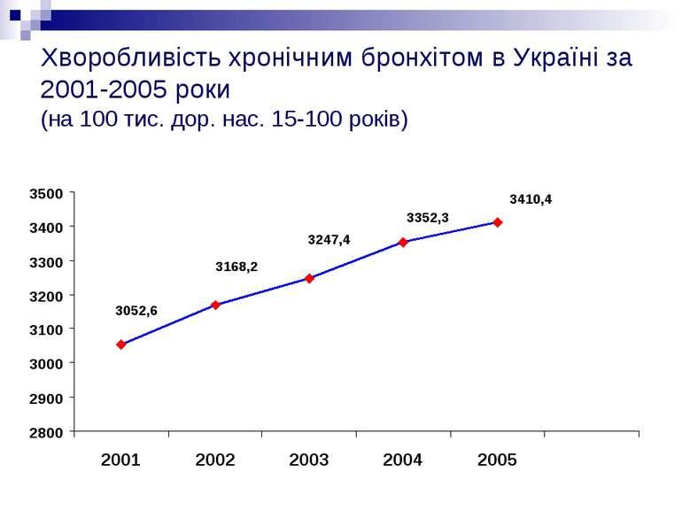 Хворобливість хронічним бронхітом в Україні за 2001-2005 роки (на 100 тис. до...