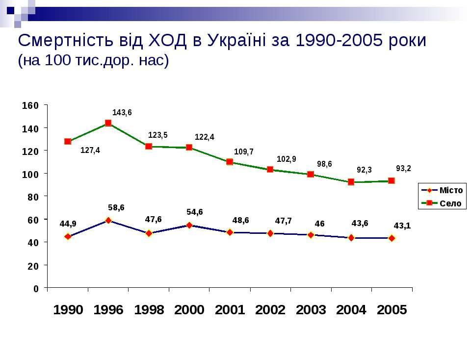 Смертність від ХОД в Україні за 1990-2005 роки (на 100 тис.дор. нас)