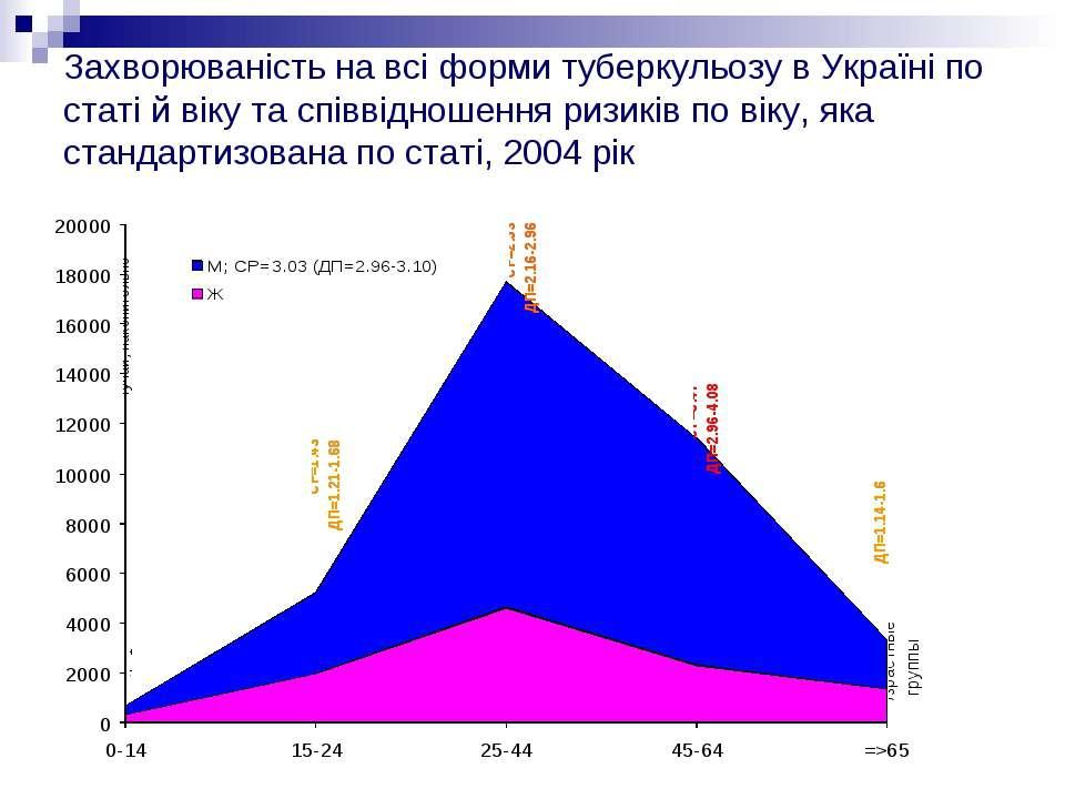 Захворюваність на всі форми туберкульозу в Україні по статі й віку та співвід...