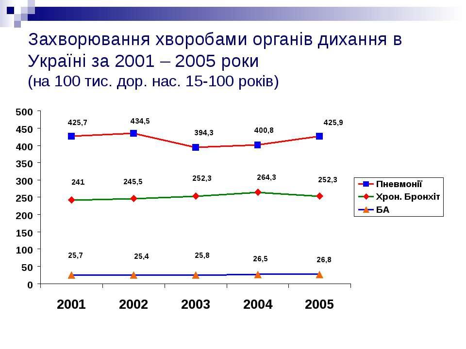 Захворювання хворобами органів дихання в Україні за 2001 – 2005 роки (на 100 ...
