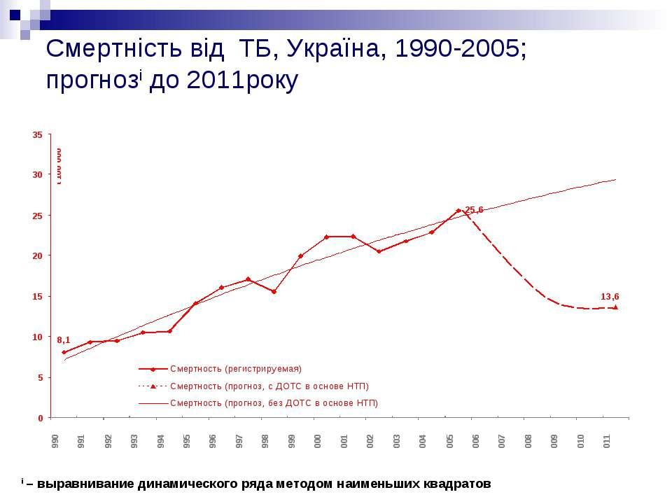 Смертність від ТБ, Україна, 1990-2005; прогнозi до 2011року i – выравнивание ...