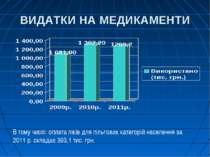 ВИДАТКИ НА МЕДИКАМЕНТИ В тому числі: оплата ліків для пільгових категорій нас...