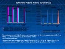 ПОКАЗНИКИ РОБОТИ ЖІНОЧОЇ КОНСУЛЬТАЦІЇ Показник дворазового УЗД обстеження ваг...