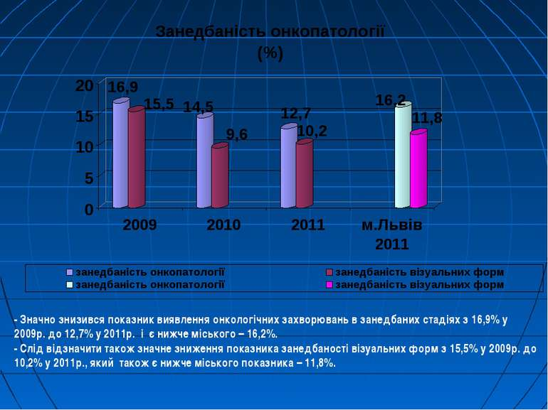 - Значно знизився показник виявлення онкологічних захворювань в занедбаних ст...