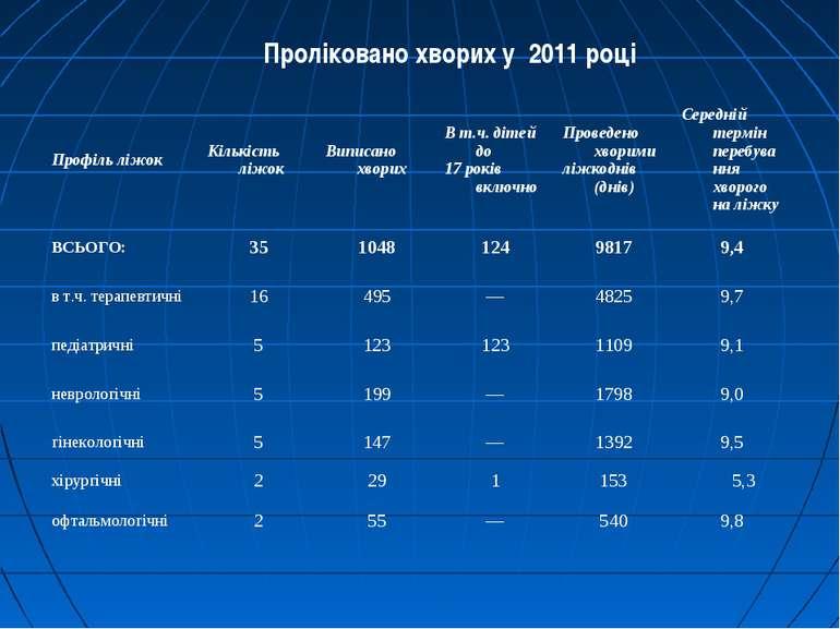 Проліковано хворих у 2011 році