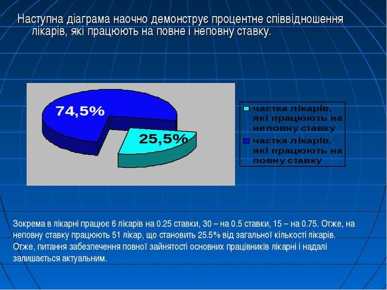 Наступна діаграма наочно демонструє процентне співвідношення лікарів, які пра...