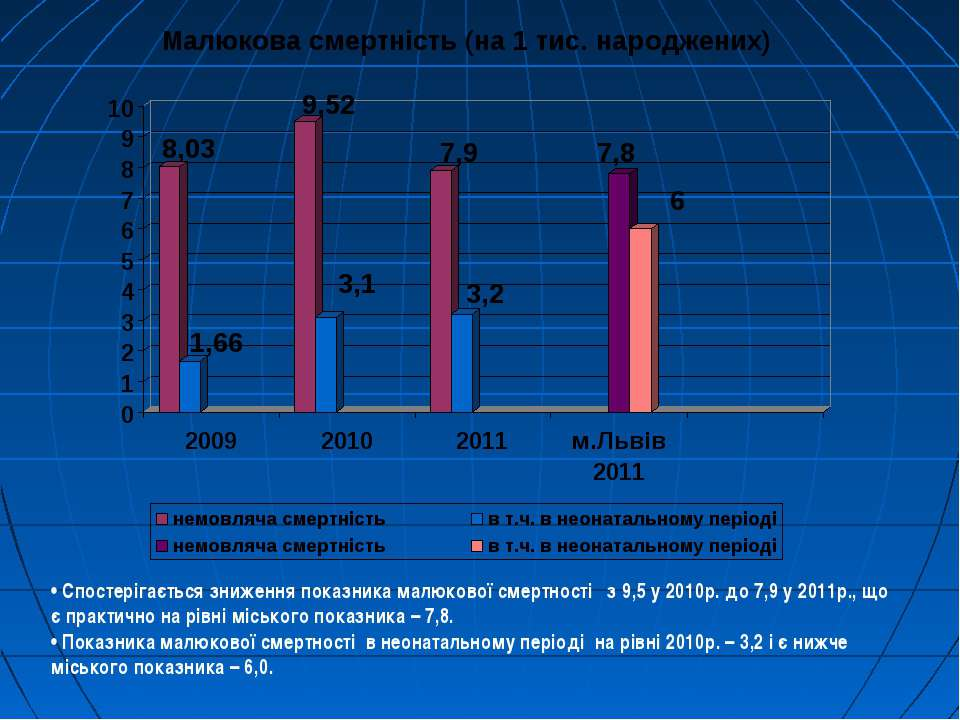 • Спостерігається зниження показника малюкової смертності з 9,5 у 2010р. до 7...