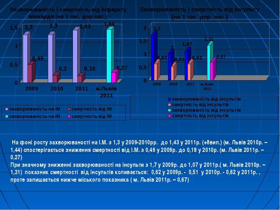 На фоні росту захворюваності на І.М. з 1,3 у 2009-2010рр. до 1,43 у 2011р. (+...
