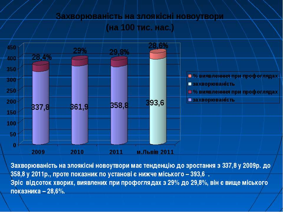Захворюваність на злоякісні новоутвори має тенденцію до зростання з 337,8 у 2...