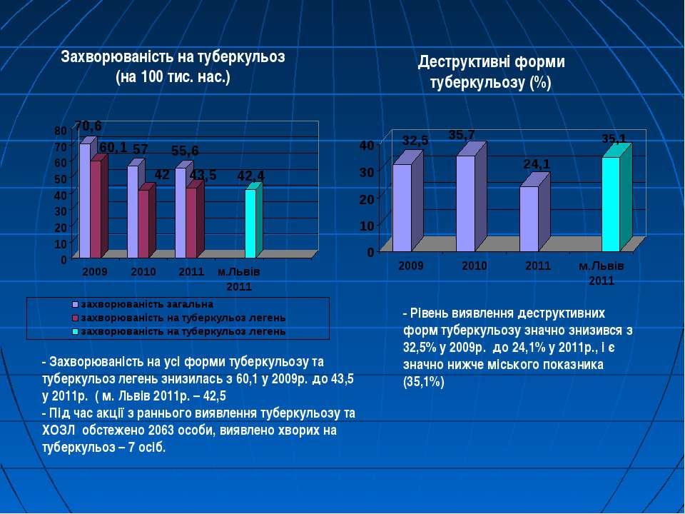 Захворюваність на туберкульоз (на 100 тис. нас.) Деструктивні форми туберкуль...