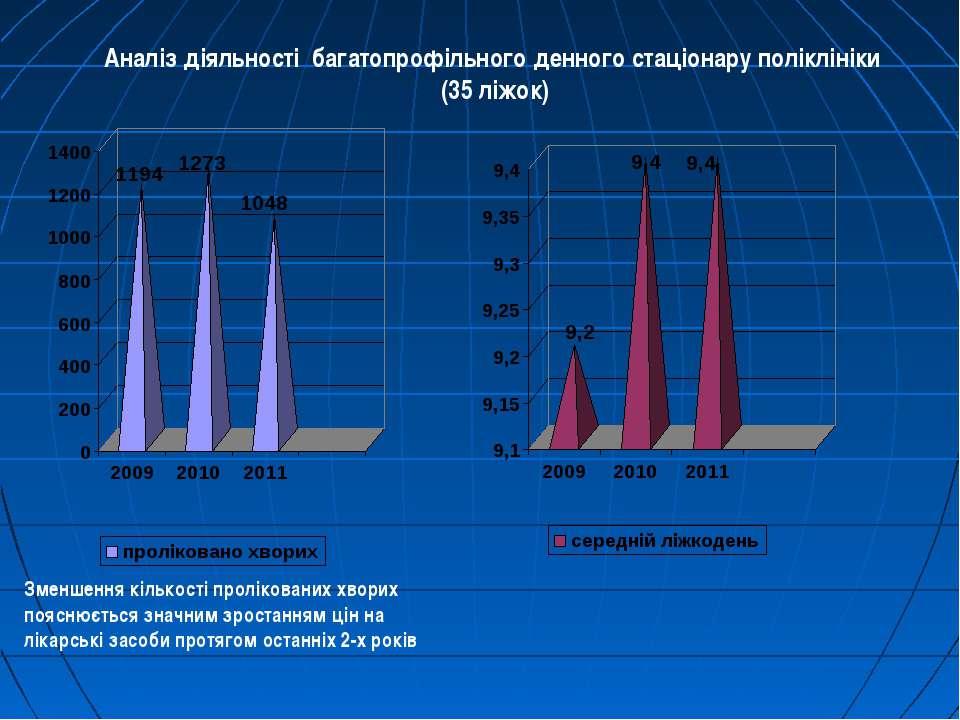 Аналіз діяльності багатопрофільного денного стаціонару поліклініки (35 ліжок)...